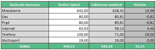 rachunki podstawowe