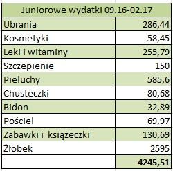 juniorowe wydatki