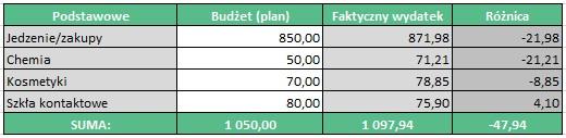 Budżet domowy w praktyce - koszty podstawowe