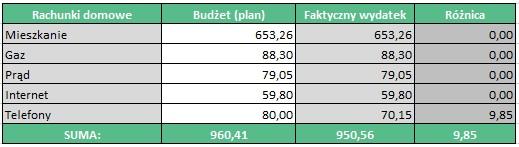 Budżet domowy w praktyce - rachunki