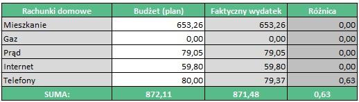 Budżet domowy w praktyce - rachunki domowe