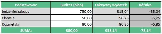 Budżet domowy w praktyce - Podstawowe