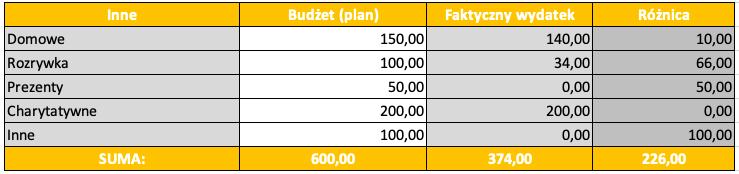 Budżet domowy w kwarantannie_inne