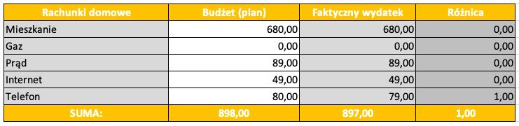Budżet domowy w kwarantannie_rachunki