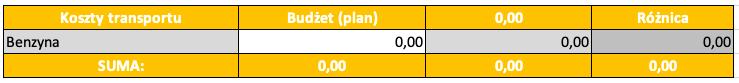 Budżet domowy w kwarantannie_transport
