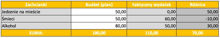 Budżet domowy w kwarantannie_zachcianki